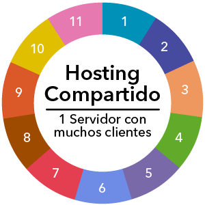 HostingCompartido_Alojate